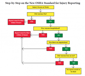 employee incident reports osha reporting