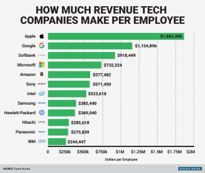 employee performance evaluation template bi graphics how much tech companies make per employee