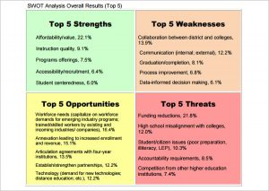 employee write up form free printable swot analysis model pdf template