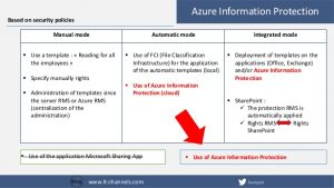 employees manual template from classification to protection of your data secure your business with azure information protection ottawa