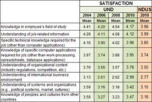 employment satisfaction survey questions ess