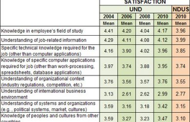 employment satisfaction survey questions ess
