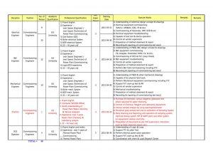 engineering skills resume hyundai ksa