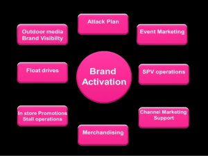 event marketing plan brand activation