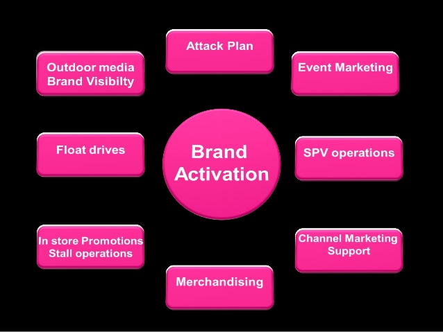 event marketing plan