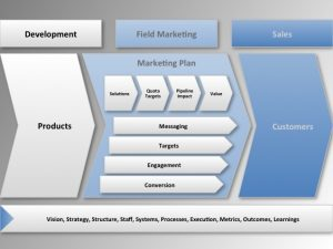 event marketing plan field marketing model
