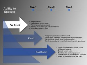 event marketing plan marketing event planning ability to execute