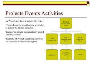 event marketing plan project management