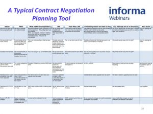 event planning contract webinar negotiation does your organisation benefit from a mature approach