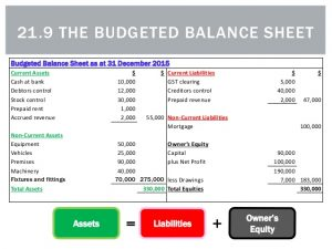 example budget sheet the budgeted balance sheet