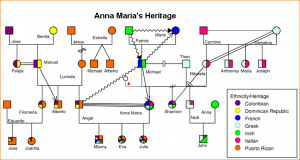 example of genogram online genogram maker heritage ex