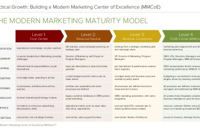 example of research proposal modern marketing center of excellence report