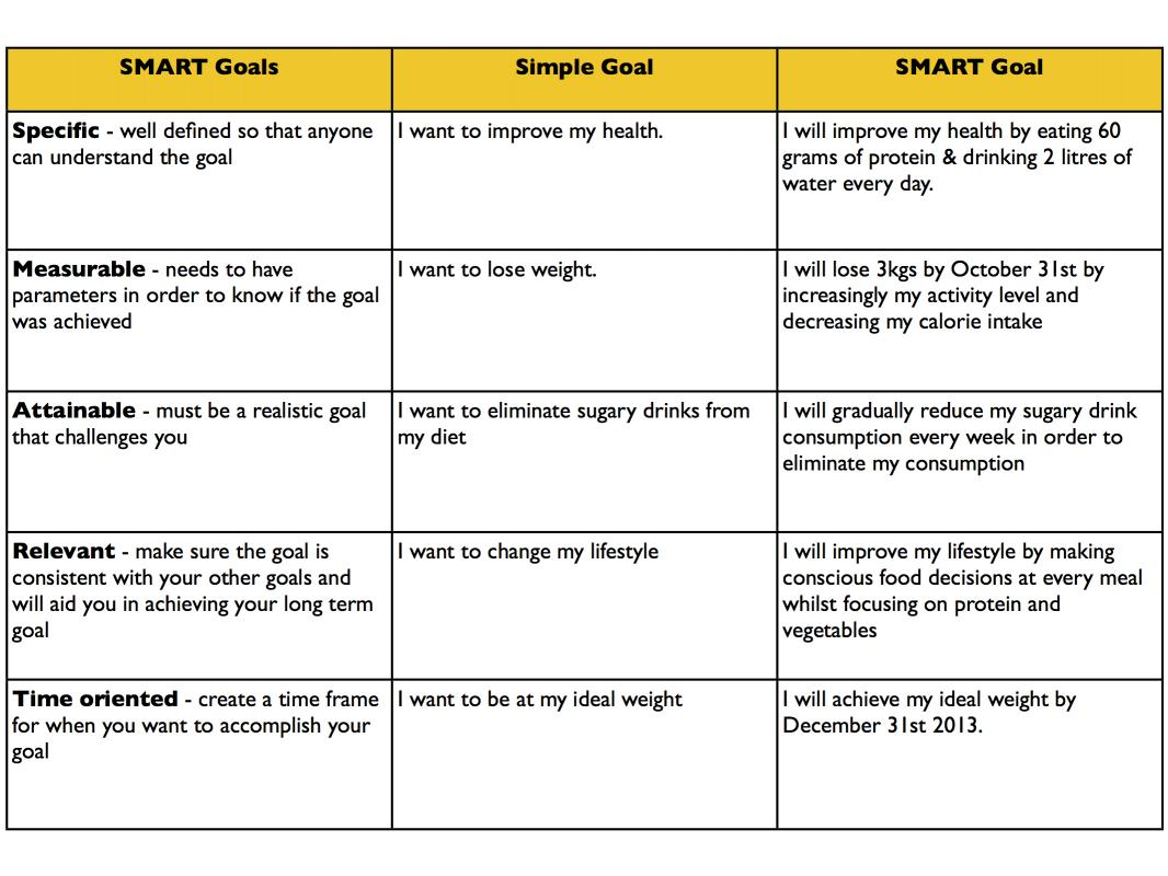 Examples of smart goals template business for Performance objective template