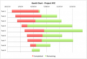 Excel chart templates template business excel chart templates gantt chart excel ccuart Choice Image