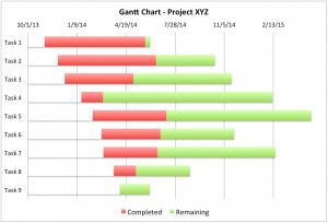 excel chart templates gantt chart excel