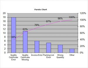 excel chore chart pareto chart template excel