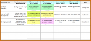 excel mileage log continuous improvement plan sample roadmapm