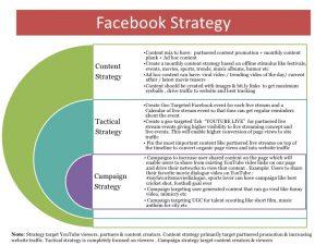 facebook ad template youtube social media audit sample report