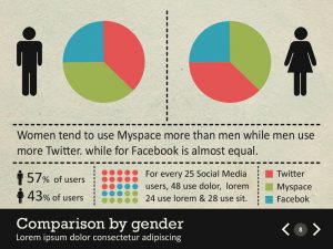 facebook powerpoint template comparison by gender