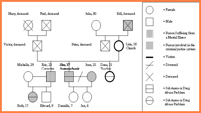 Family genogram maker template business for Genograms templates