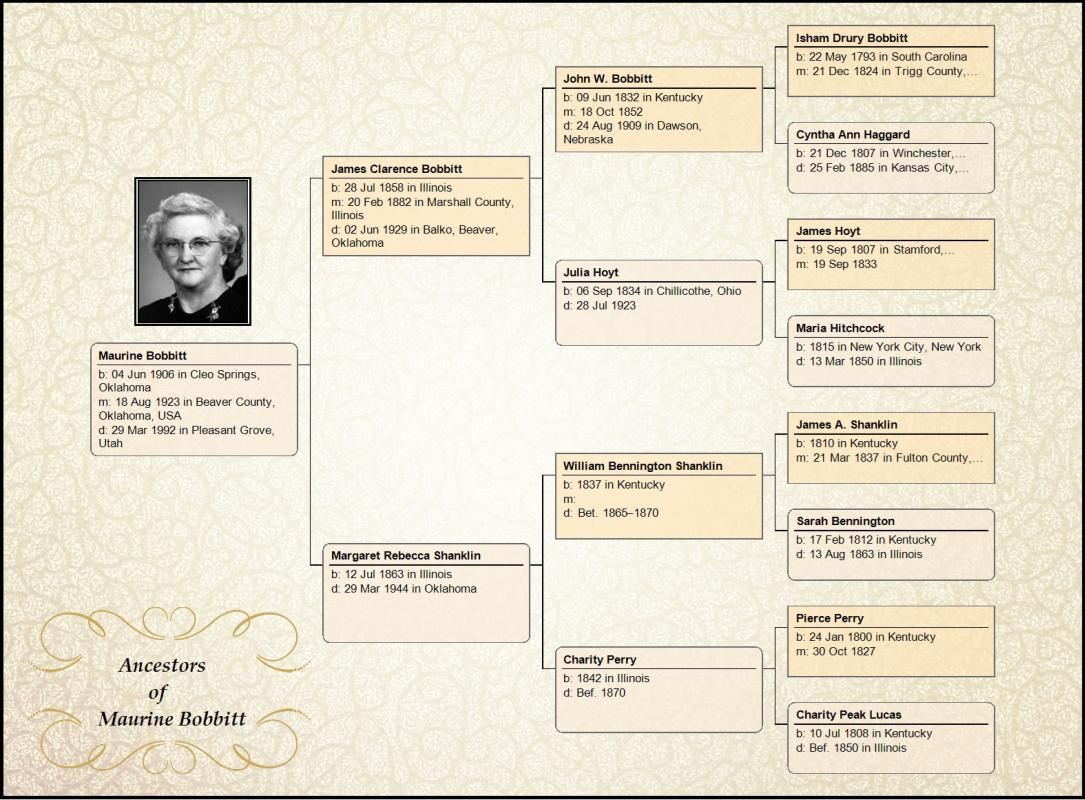 Family tree chart maker template business for Family history charts templates