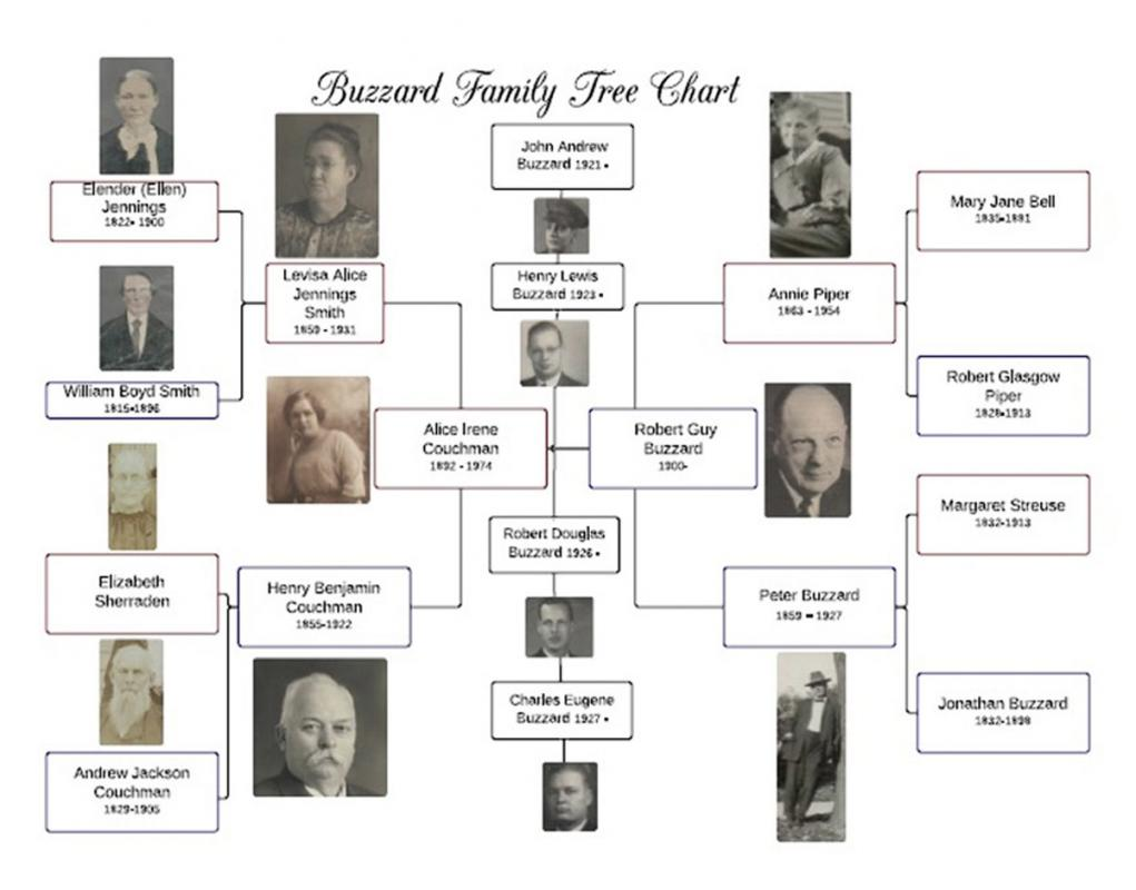 family tree template online