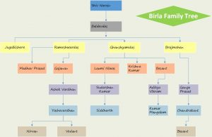 family tree templates excel birla family tree