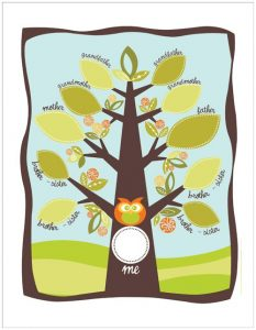 family trees for kids aaedfbafbfafc family tree crafts family tree projects
