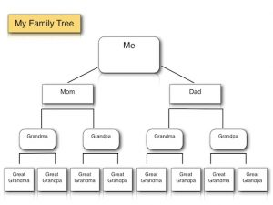 family trees format my family tree iwork ipad iwork pages