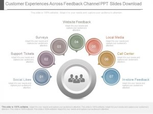 finance report templates customer experiences across feedback channel ppt slides download slide