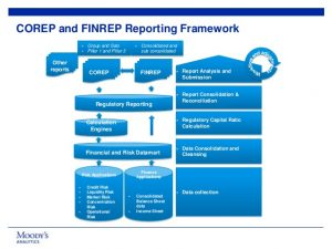 finance report templates delivering integrated corep and finrep reporting