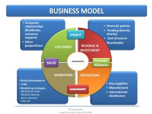 financial report template business development commercialization plan