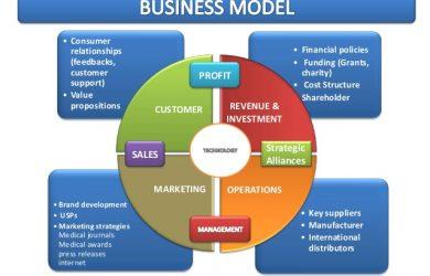 financial report template business development commercialization plan