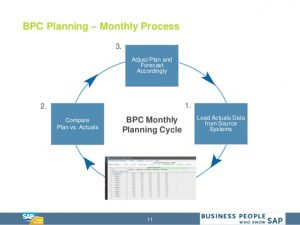 financial statement analysis example the future of business planning with bpc and sap hana