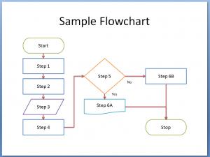 flow chart template word powerpoint flowchart