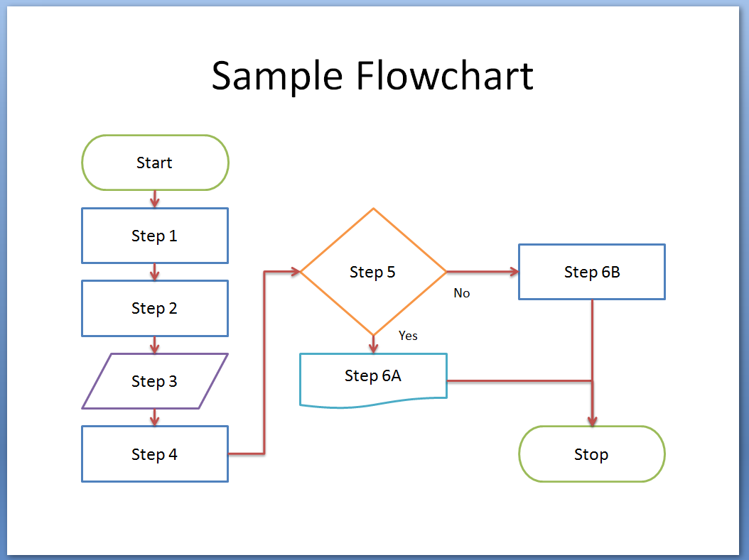 free work process flow chart template - flow chart template word template business