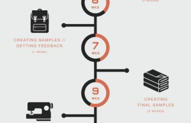 flowchart template word ccdeaecaf timeline infographic design process infographic