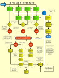 flowchart template word pw