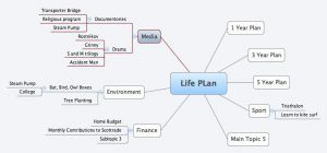 free program template life plan vhtnv
