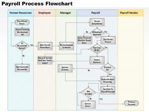 funding proposal template payroll process flowchart powerpoint presentation slide
