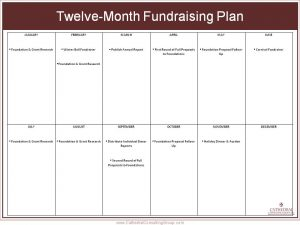 fundraising plan template resource fundraisingcalendar