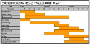gantt chart word senior design project img