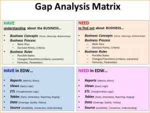 gap analysis example gap analysis example gap analysis matrix