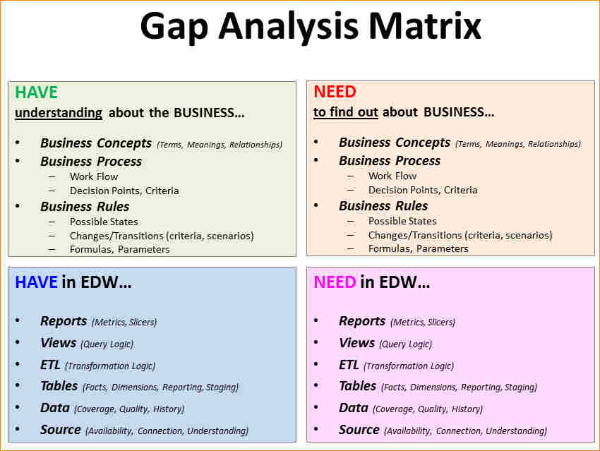 fit gap analysis template xls - gap analysis example template business