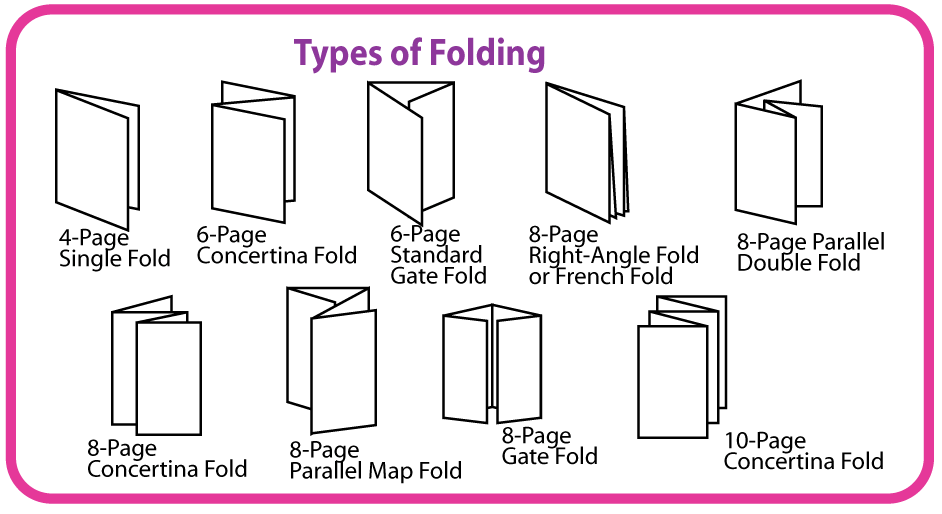 Competent Allow with the help of Composing Various File format Documents