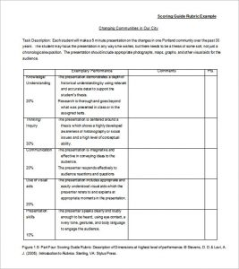 grading rubric template scoring guide rubric template example in ms word