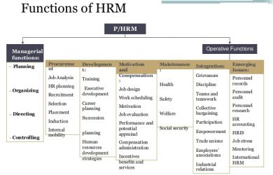 guided notes template human resource management in public health ppt