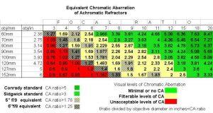 height vs weight chart ca ratio chart achro