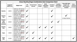 height vs weight chart nauti argos comp chart
