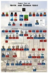 how to create a family tree orig